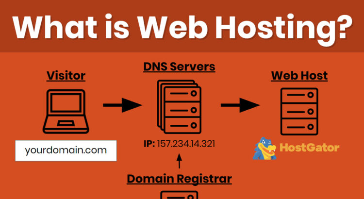 How does a web hosting works ?