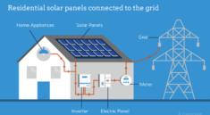 Types of Solar Inverters